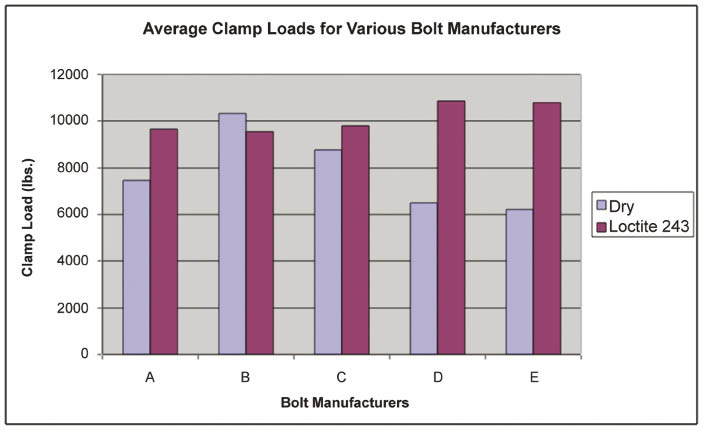 average-clamp-loads-for-bolt-manufacturers-loctite