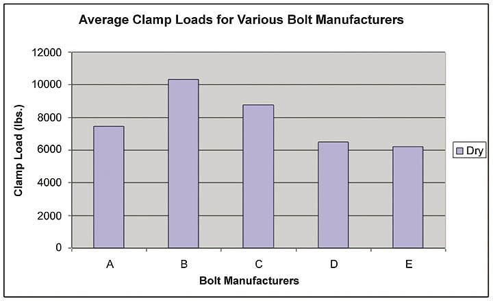 average-clamp-loads-for-bolt-manufacturers