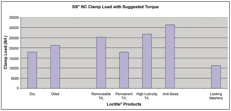 clamp-load-with-suggested-torque