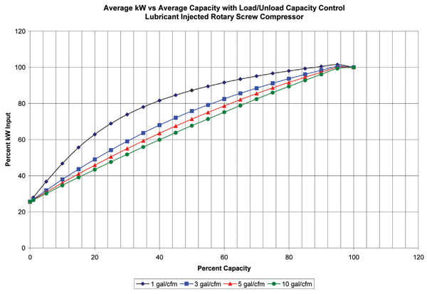 compressor-part-load-performance-chart