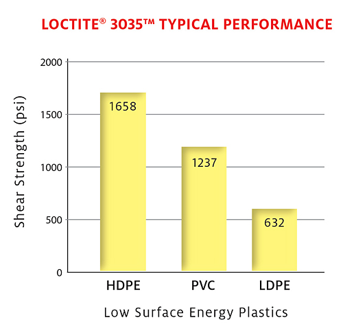 loctite-3035-typical-performance-graph